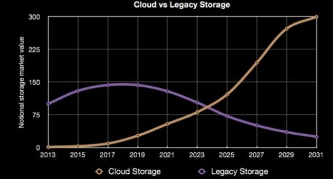 Cloud vs legacy storage