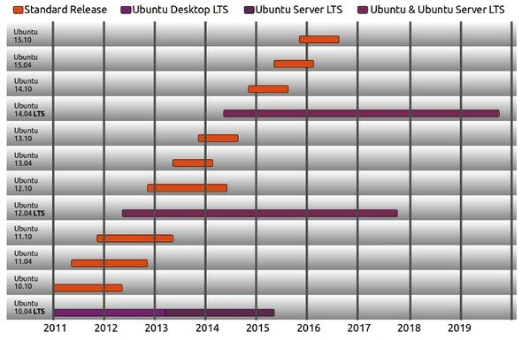 The release roadmap for Canonical's Ubuntu variant of Linux
