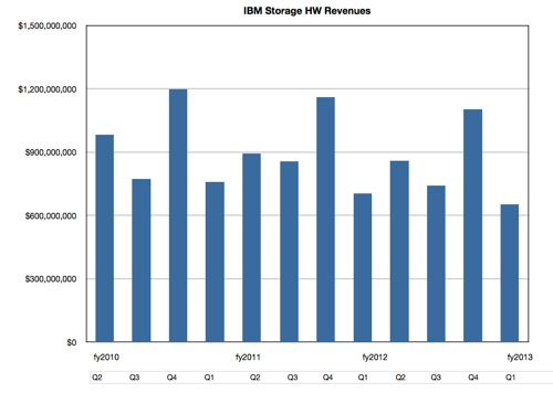 IBM Quarterly Storage HW Revenues