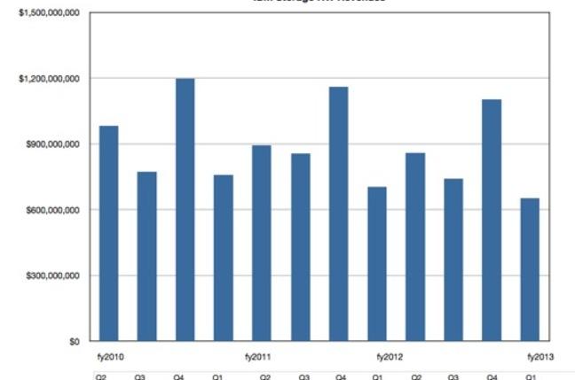 IBM Quarterly Storage HW Revenues
