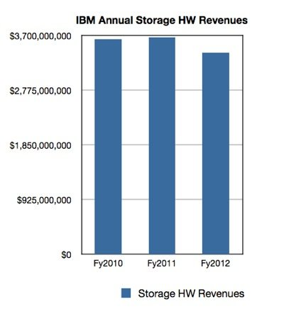 IBM annual storage HW revenues