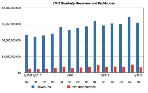 EMC Revenues and profit to Q1 2013
