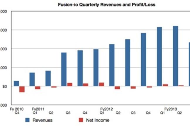 Fusion-io revenues to Q3 fy 2013
