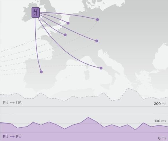 Heroku European region
