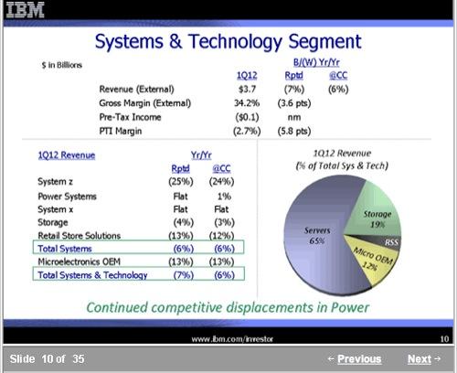 IBM Storage Q12 2012