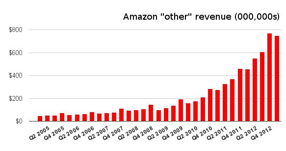 AWS revenues look like they're climbing