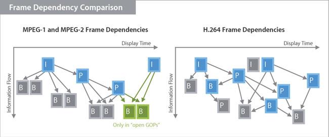 H.264 frame dependencies