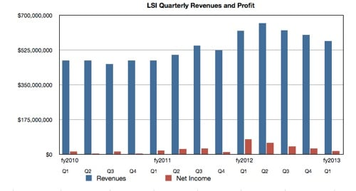 LSI revenues and net income to Q1 FY2013