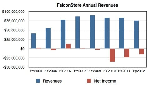 FalconStore Annual Revenues