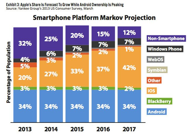 US smartphone purchases
