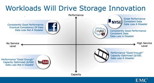 EMC storage positioning space