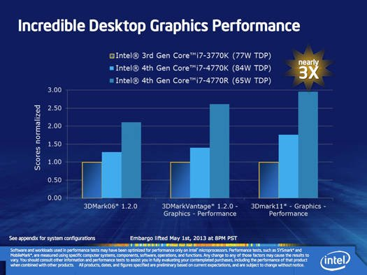 Intel Iris graphics: comparison of two Iris SKUs with 3rd Generation Core graphics performance in desktop systems