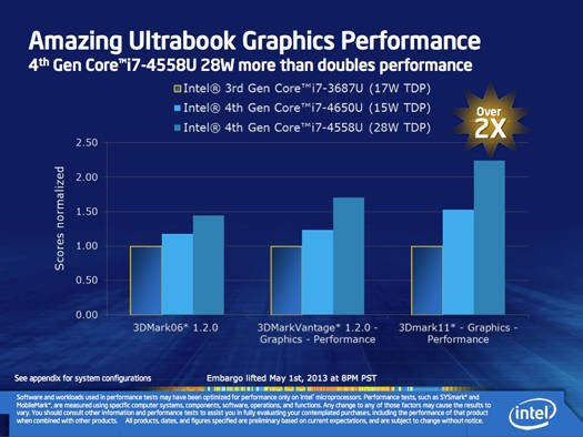 Intel Iris graphics: comparison of two Iris SKUs with 3rd Generation Core graphics performance in Ultrabooks
