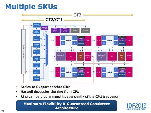 Intel 'Haswell' graphics architecture, from IDF 2012