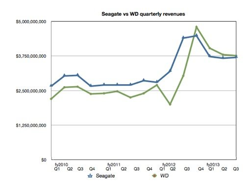 Seagate and WD's quarterly revenues
