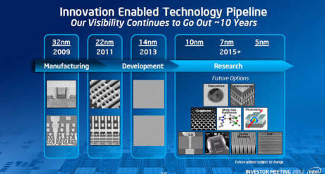 Intel Moore's Law