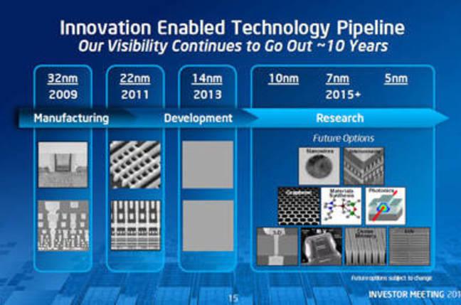 Intel Moore's Law