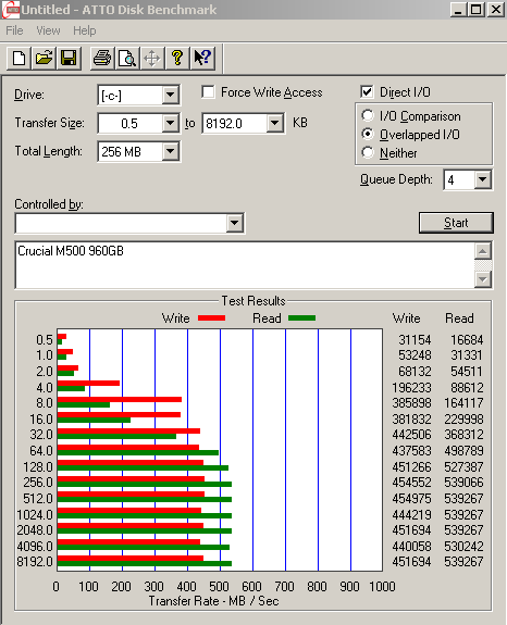 Crucial M500 SSD ATTO results