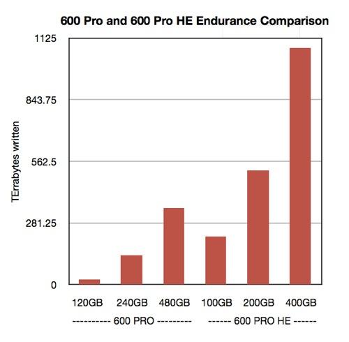 Seagate 600 Pro Endurance