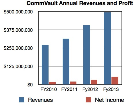 CommVault Annual Revenues and Profits