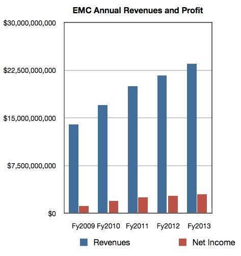 EMC Annual Results