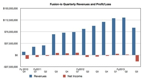 fusion-io revenues and profits