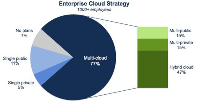 The majority of enterprises surveyed by RightScale expect to mix clouds