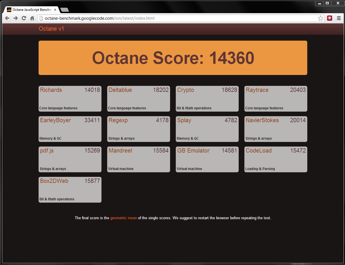Core i7 2820QM Octane Run