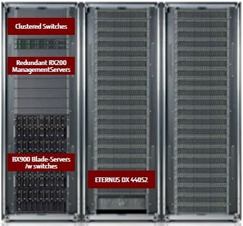 A Fujitsu Integrated System is a gussied up Cloud Ready Block