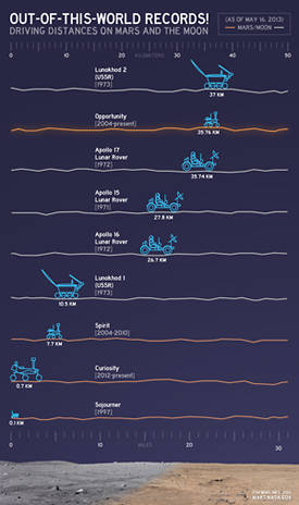 Distance records for lunar and Martian rovers