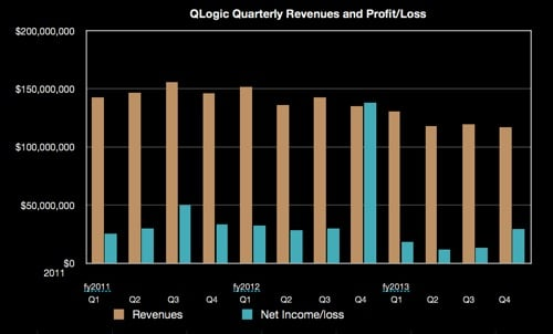 QLogic quarterly revenues to Q4 fy2013