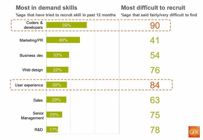 In-demand jobs at Tech City