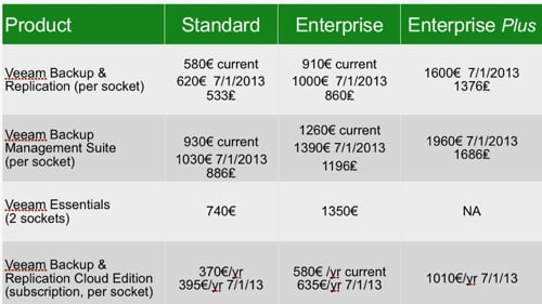 Veeam 7 pricing