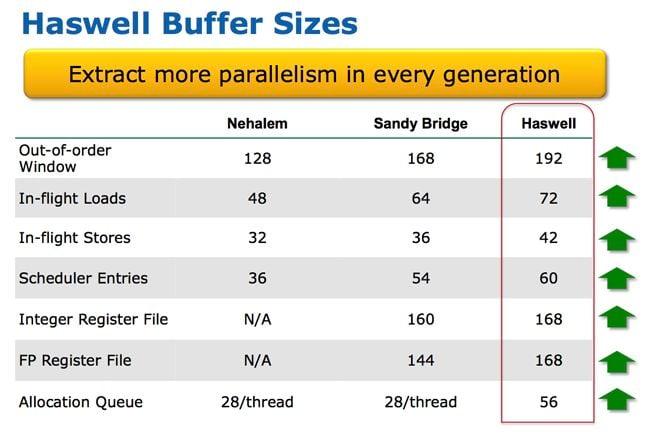 Haswell buffers