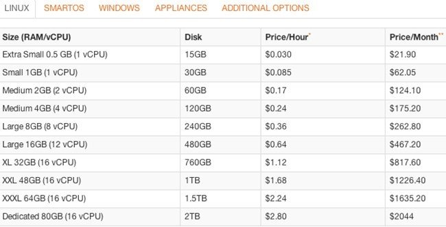 Here's the pricing and configuration on Joyent's cloud before May 23