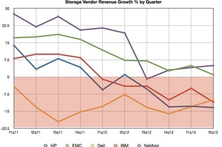Vendor storage rev percentages by Q