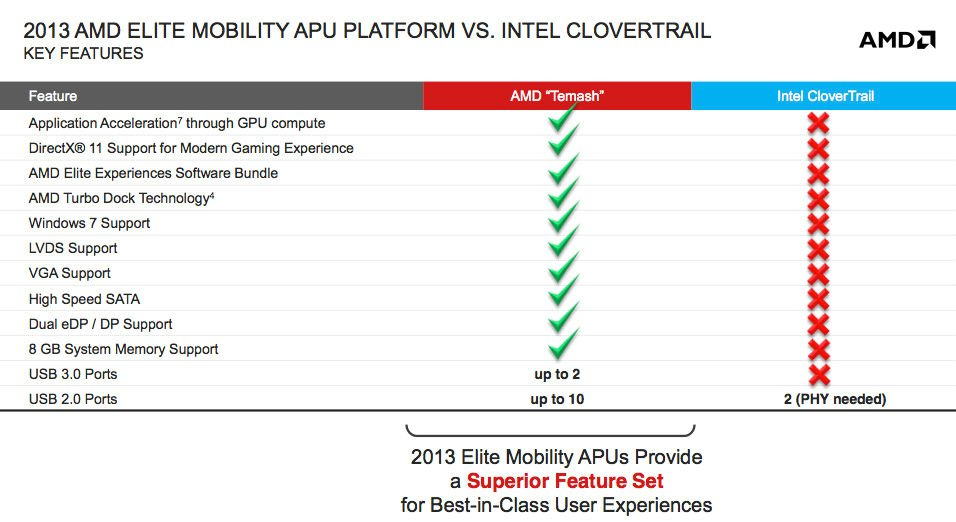 Intel's AMD Talent Raid Raises Partner Buzz Around GPU Blitz