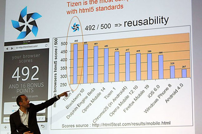 Photo of Orange's Frederic Dufal showing off the Tizen browser's web standards compliance