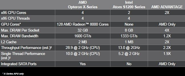 Stacking up the Opteron X-Series against the Intel Atom S1200