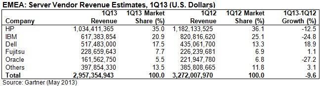 Server shipments and revenues both took a sharp downturn in EMEA