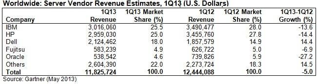 Server revenues had a hiccup worldwide in the first quarter