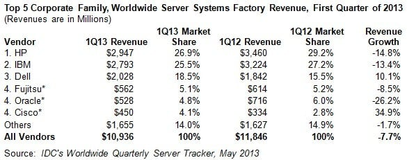 IDC concurs with Gartner: The server biz was challenged in the first quarter