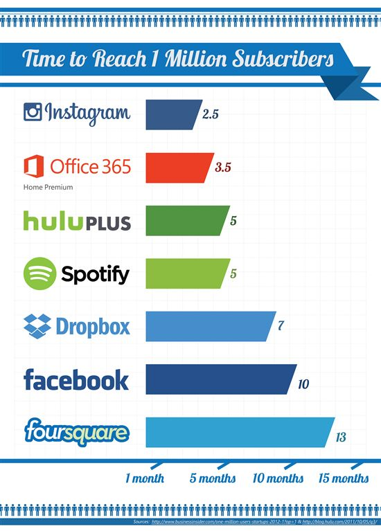 Microsoft chart comparing Office 365 subscription rates to those of other popular online services