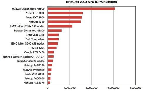 Dell SPEC SFS 2008 chart