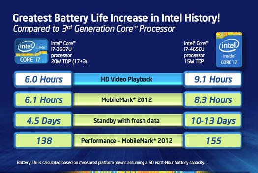 Intel 4th Generation Core processor battery life improvements