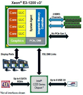 Block diagram of the 'Haswell' Xeon E3-1200 v3 processor