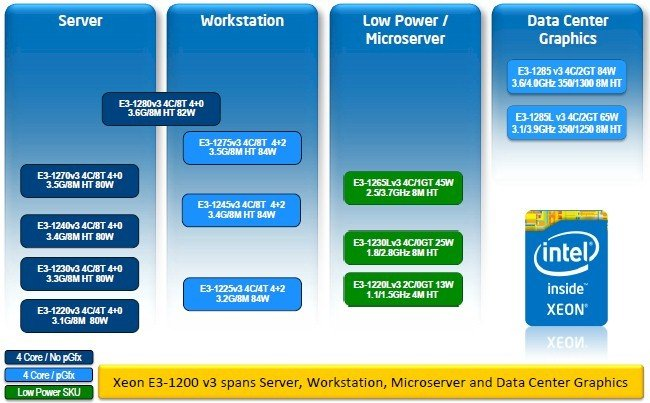 The Haswell Xeon E3 chips are aimed at a lot of different targets