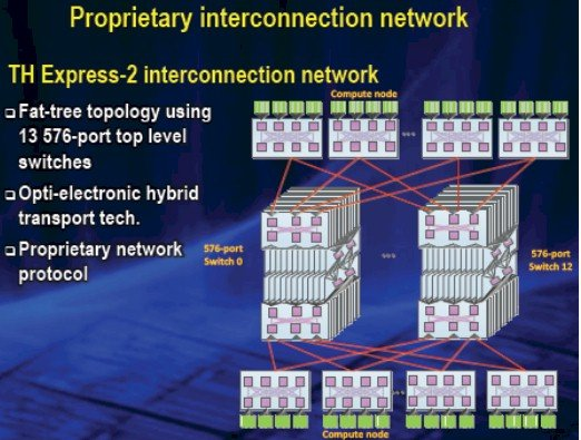 The TH Express-2 Arch interconnect created by NUDT