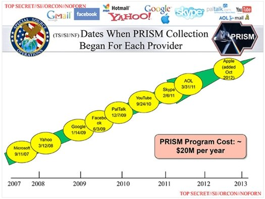 The claimed PRISM participants