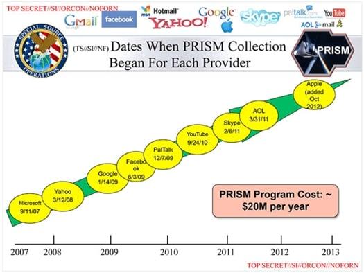 The claimed PRISM participants